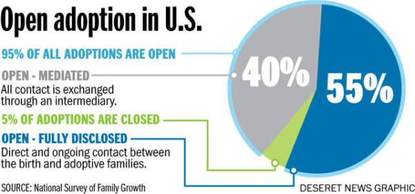 open adoption in US