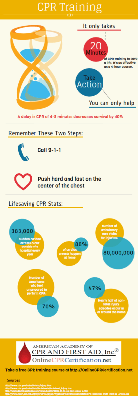 CPR Training InfoGraphic