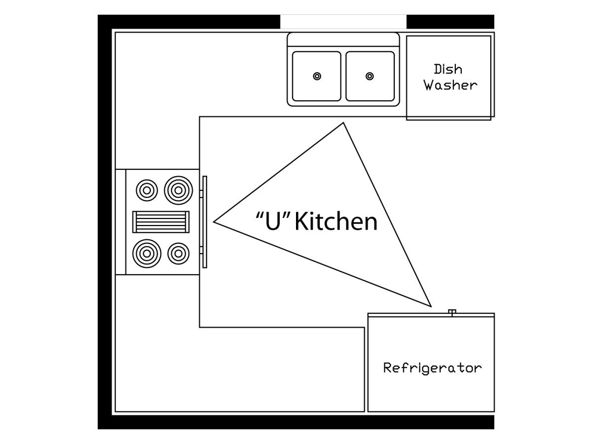 Triangle In Kitchen Design What Is The Kitchen Work Triangle Momentum Construction