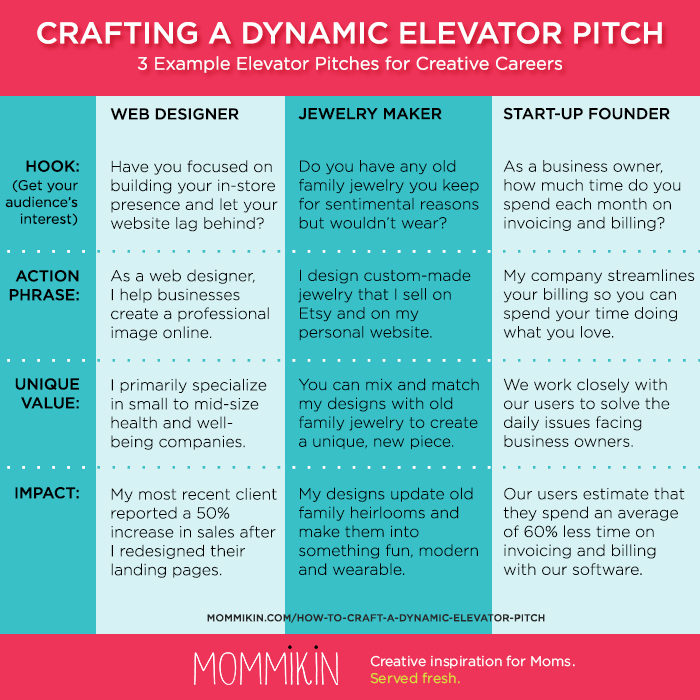 How to Write the Perfect Elevator Pitch - Mommikin
