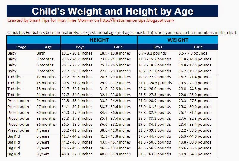 Toddler Height Weight Chart Template Invoice Template Microsoft