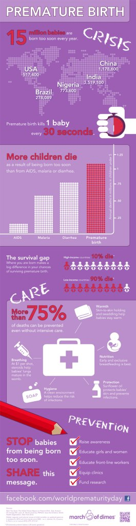 Courtesy of March of Dimes, retrieved November 19, 2013 from http://www.marchofdimes.com/mission/prematurity-infographic.aspx.