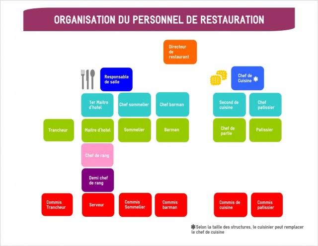 Organigramme mon cuisinier - Fiche metier chef de cuisine ...