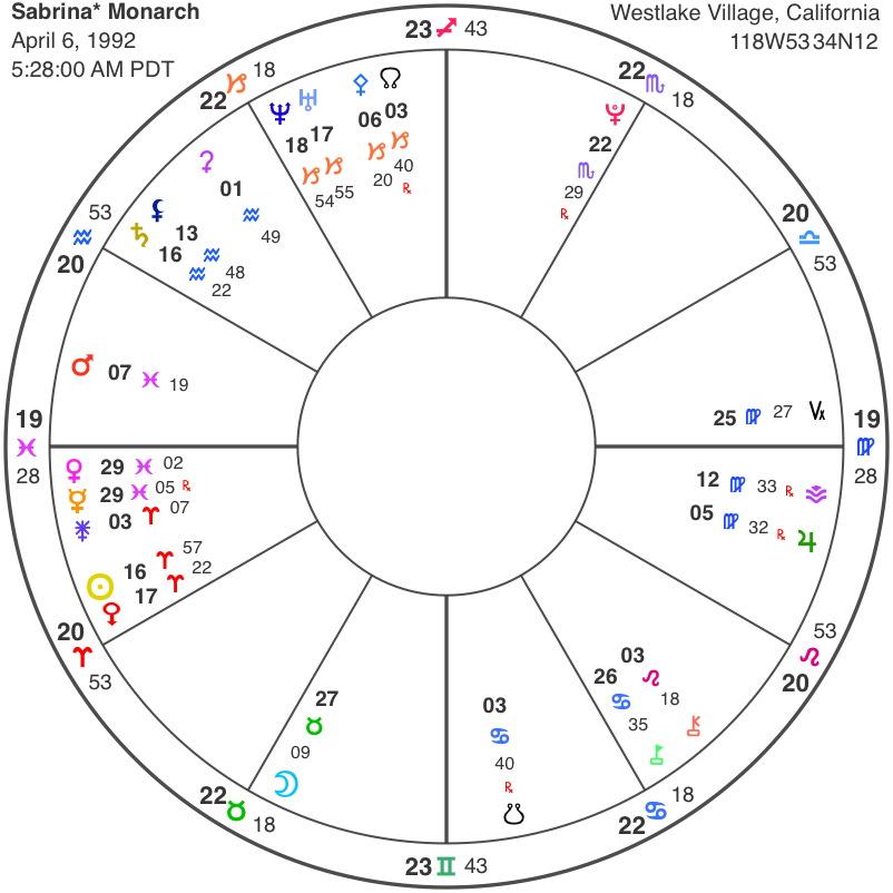 natal chart - Mendicharlasmotivacionales