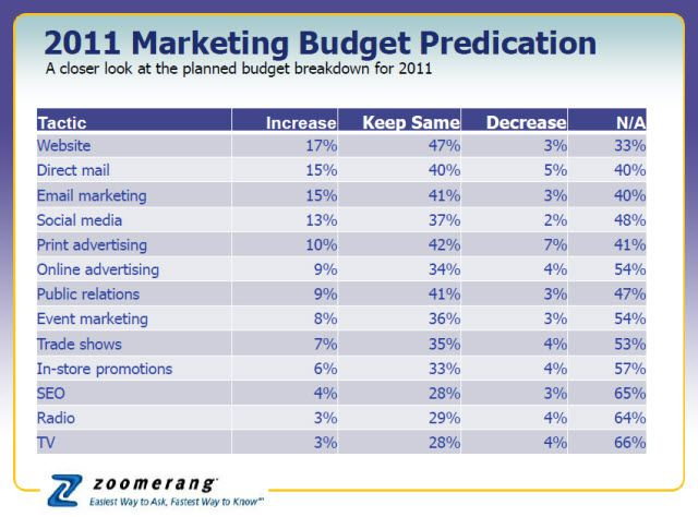 The State of Small Business Online Marketing Budgets REPORT