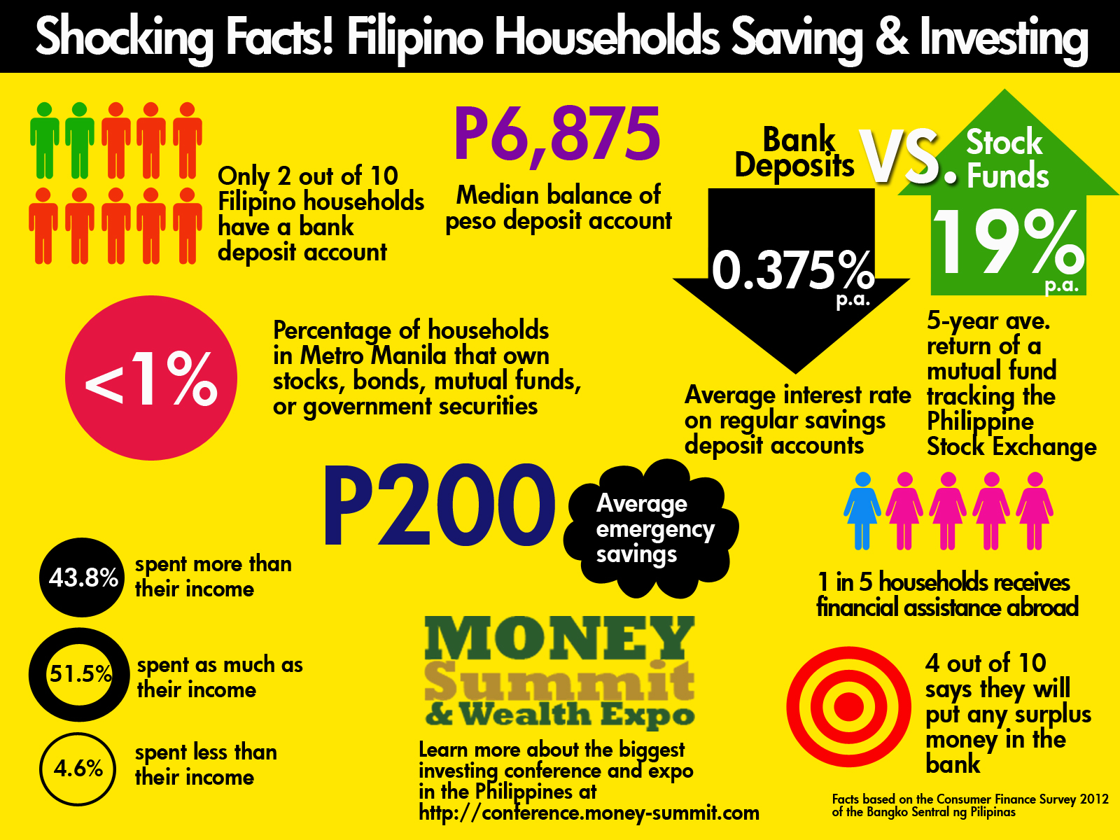 Bad Planen Programm Less Than 1 Of Filipino Households Invests In Securities