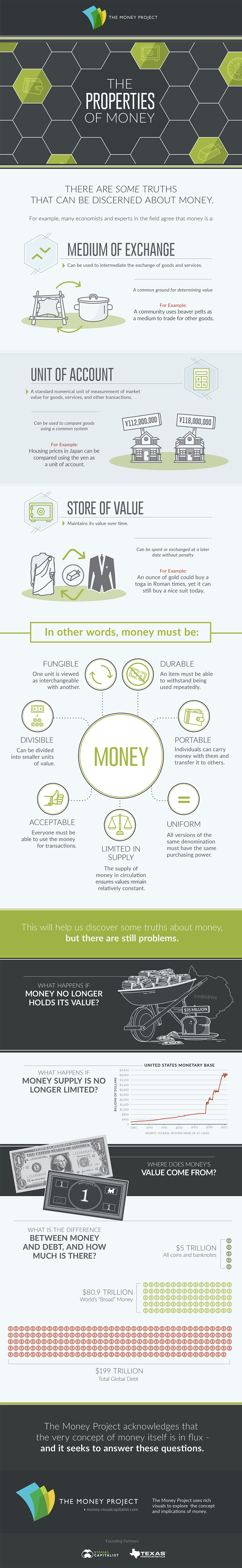 The Properties of Money