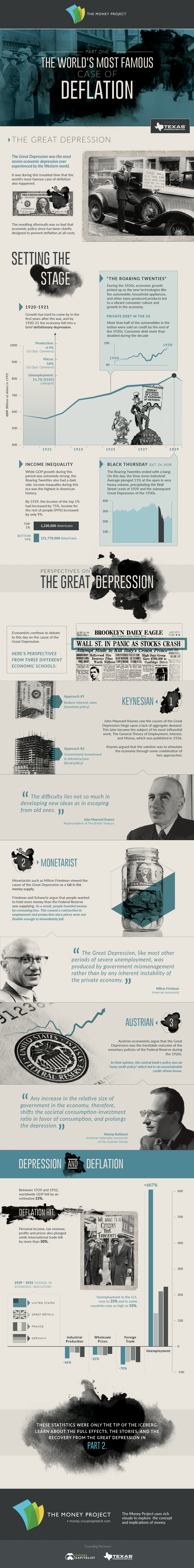 Infographic of most famous case of deflation - Business ...