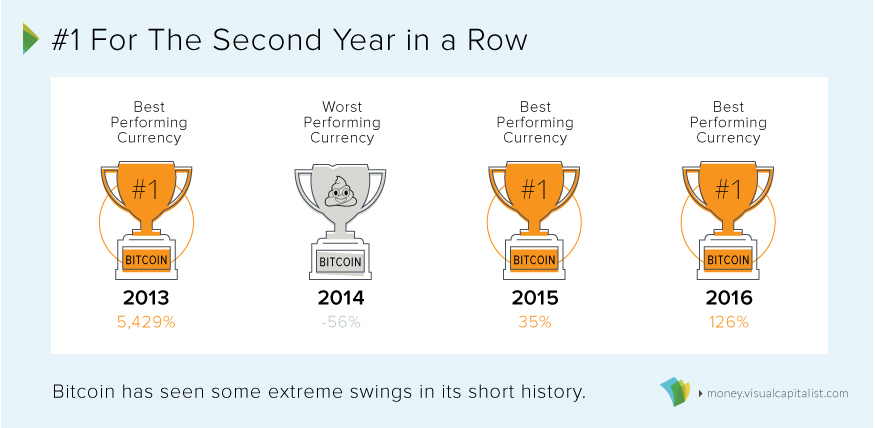 Bitcoin has been the top performer 3 of 4 years