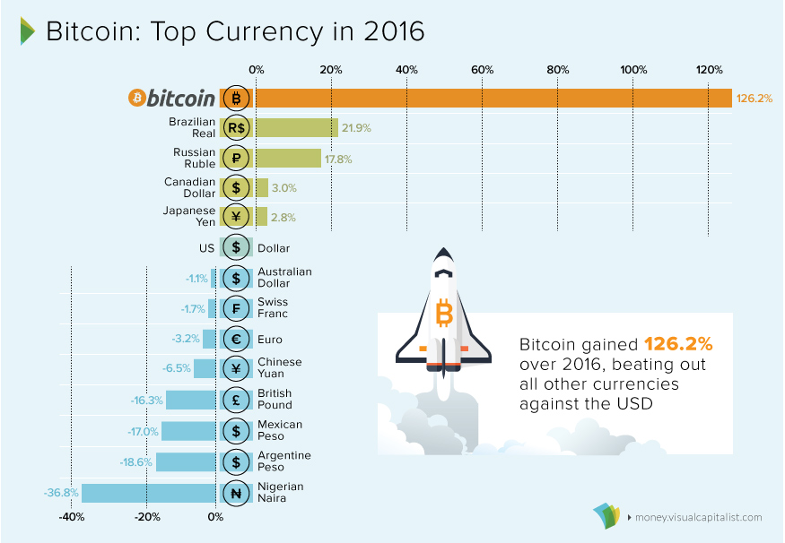 [Imagem: bitcoin-top-currency-2016.jpg?w=1360]