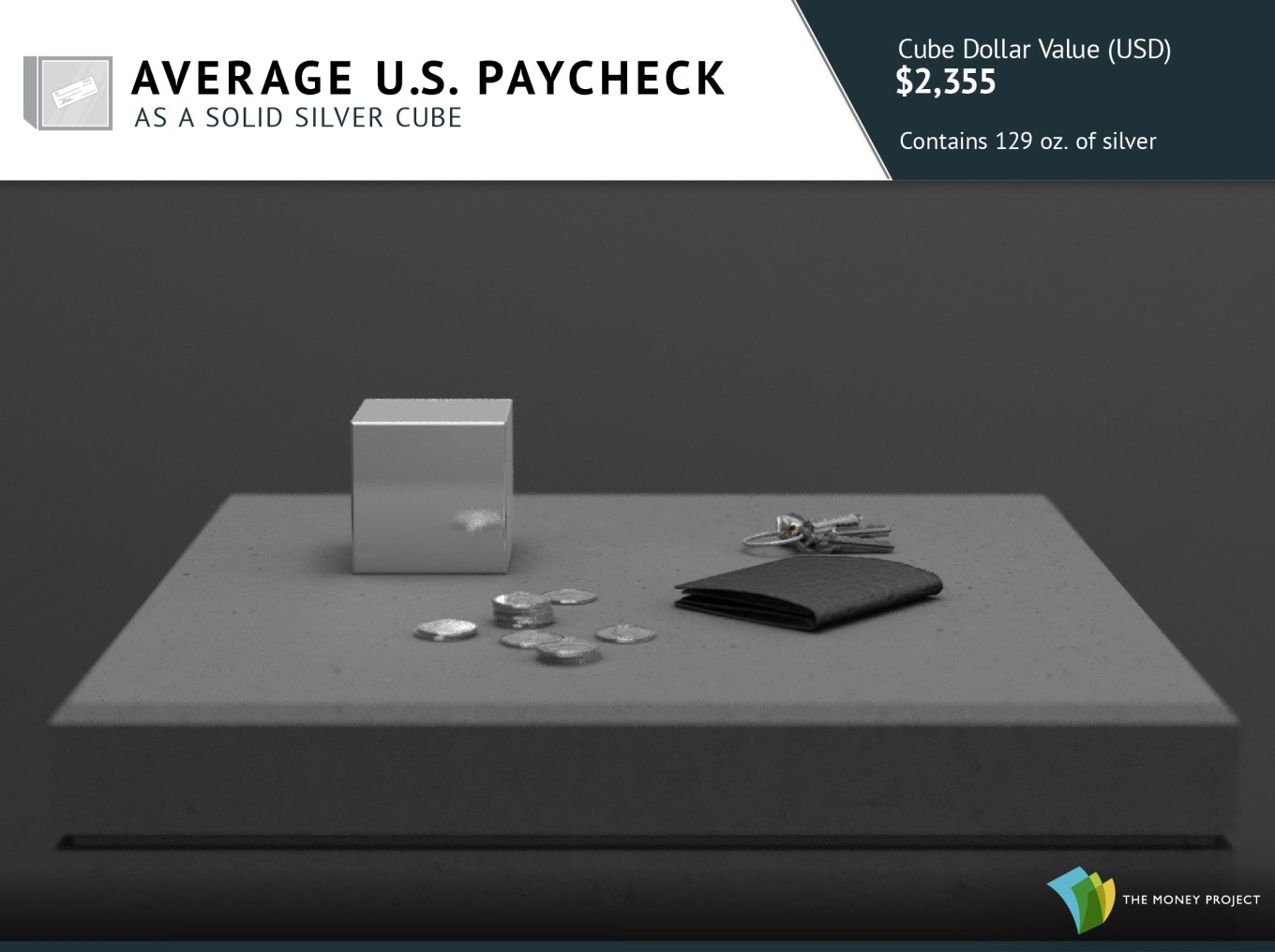 Average U.S. Paycheck as a Silver Cube