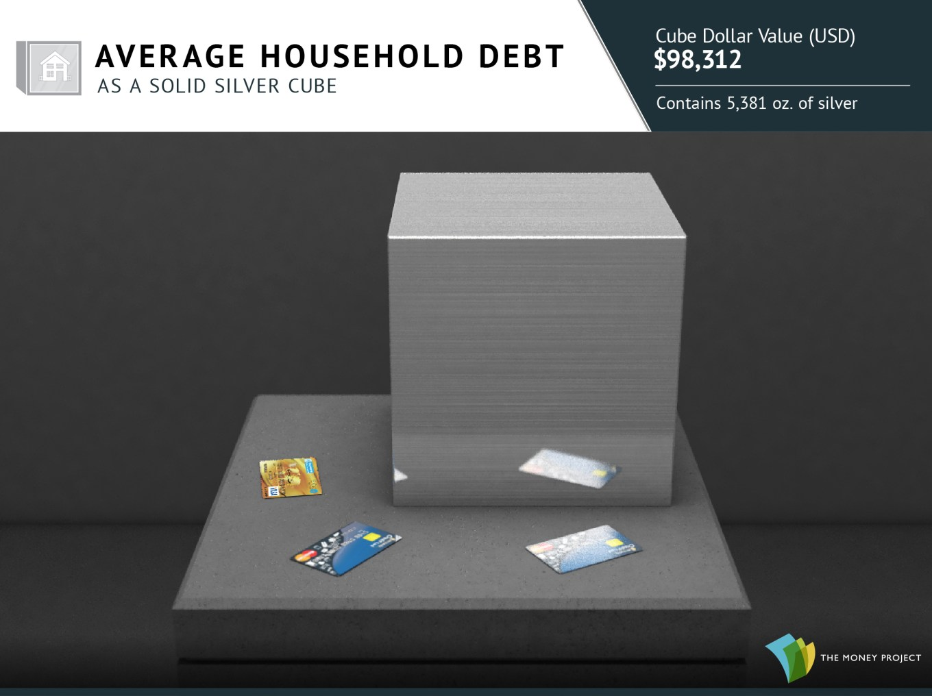 Average household debt as a silver cube