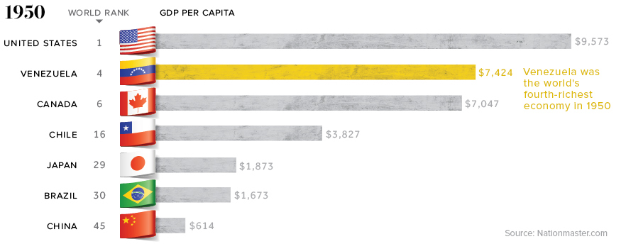 1950 GDP per capita rates