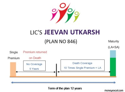 LIC Jeevan Utkarsh Policy 846 - Features, Benefits and Review