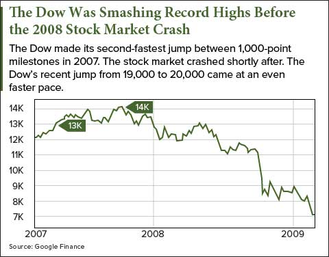 The Best Stock Market Crash Investments to Protect Your Money