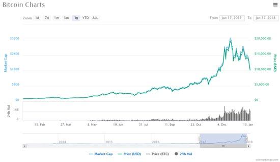 Bitcoin Price - Money Morning