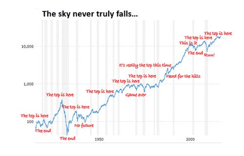 This Is the Only Market Pullback Chart You Need