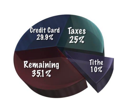010 MPSOS – Should I Tithe While In Debt