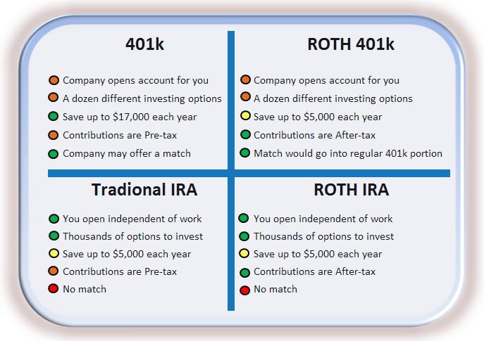 Open Enrollment Part 3 of 3 – 401k or IRA