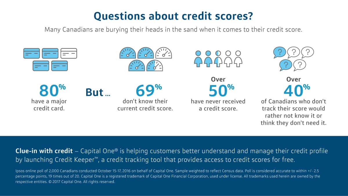 Which Credit Bureau Does Capital One Use Capital One Canada Introduces Free Credit Score Checks For
