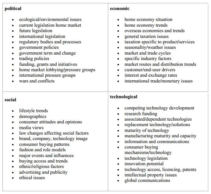 PEST Analysis - Monique Lowes\u0027 IB Blog