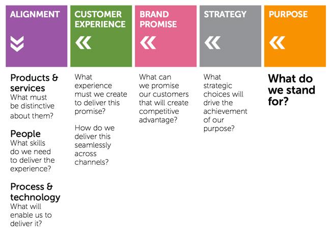 Building a winning brand through customer experience design - ICEF