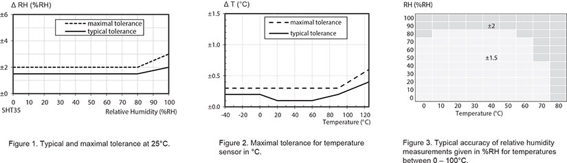 A B Three-day Temperature And Humidity Charts For Straw