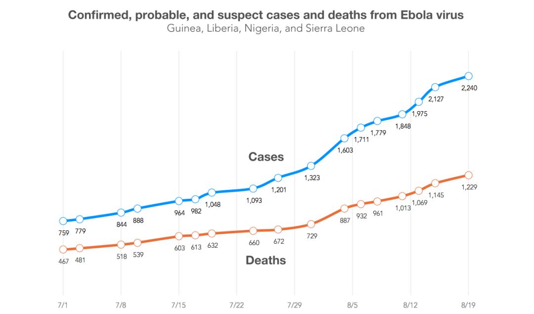 ebola-time-series-0819