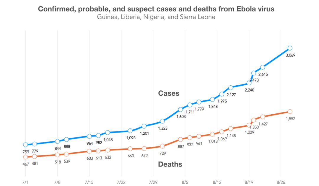 ebola-time-series-0828