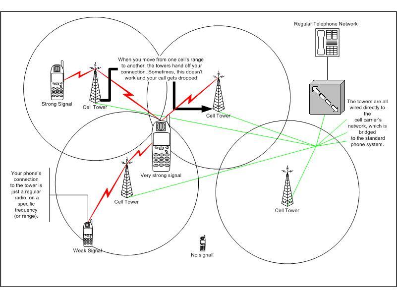 cell phone network intercom diagram