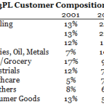 Customer Composition