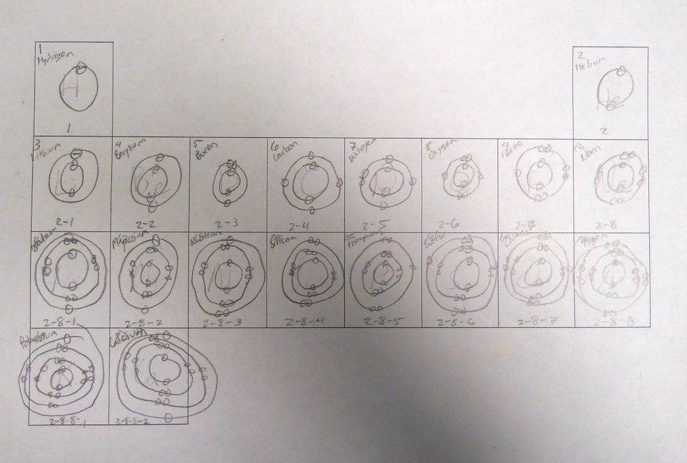Electron Configurations on the Periodic Table Montessori Muddle
