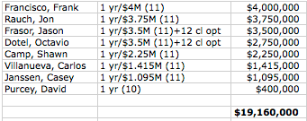 jays-2011-payroll.png