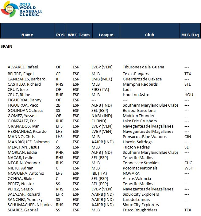 Spain World Baseball Classic Roster