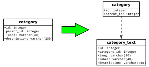 Table splitting for multi-lingual support