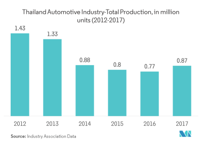 Thailand Freight & Logistics Market | Growth, Trends, and Forecast (2019-2024)