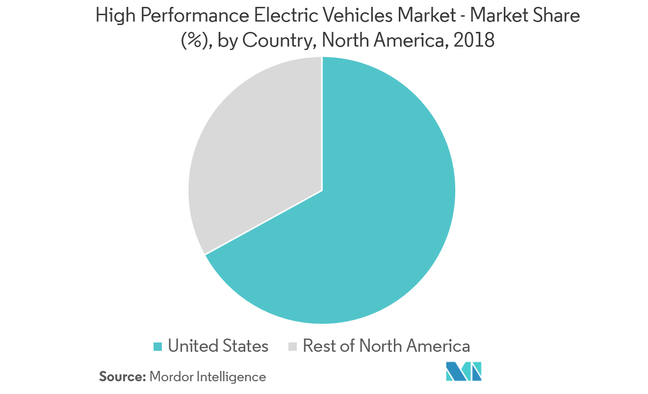 Electric Vehicle Manufacturers North America North America Automotive High Performance Electric Vehicles