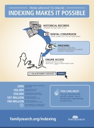 What is indexing infographic