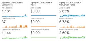Conversiepercentage met livechat webshop
