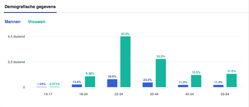 Facebook event statistieken demografische gegevens
