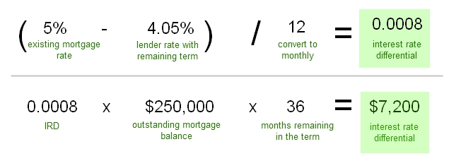 How Much Can I Refinance? Remember to Include That Penalty!
