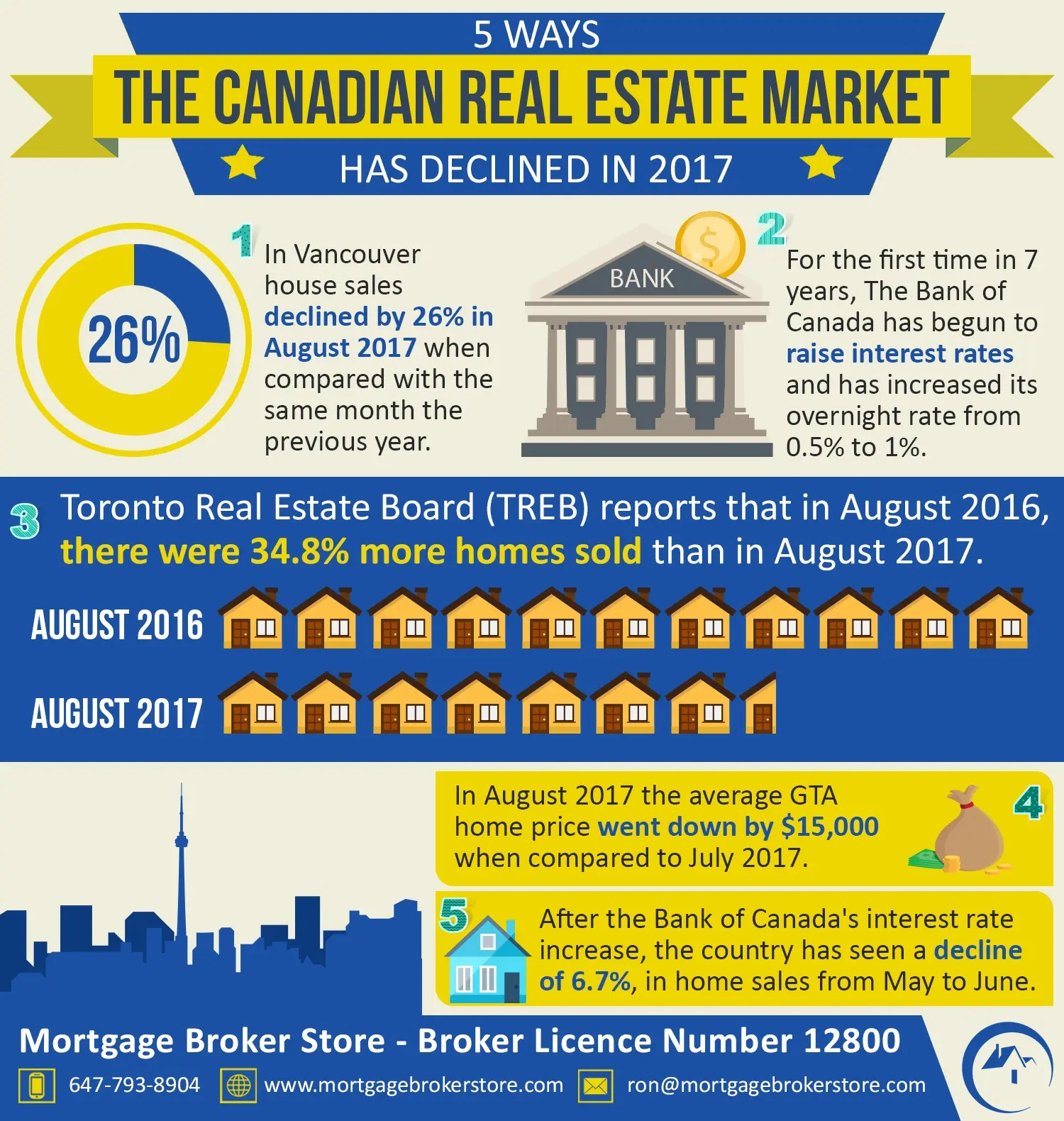 Home Bank Of Canada 5 Ways The Canadian Real Estate Market Has Declined In 2017