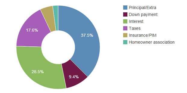 Mortgage Calculator with PMI - Mortgage Calculator