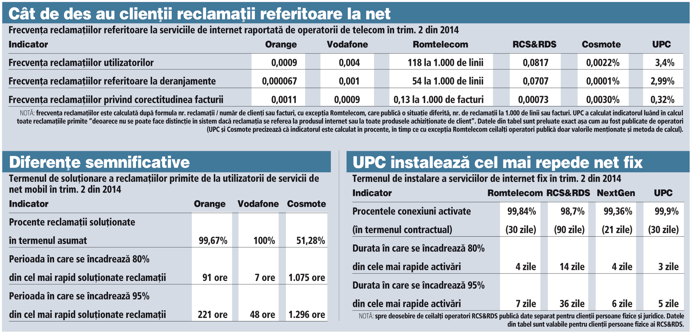 Reclamatii referitoare la net si termen de instalare internet