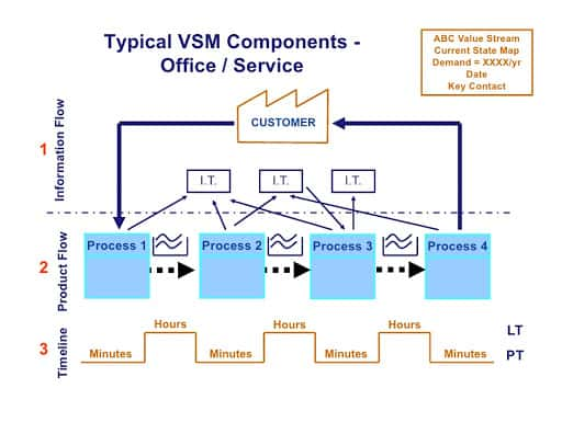 Value Stream Mapping Examples for Different Industries MOSIMTEC