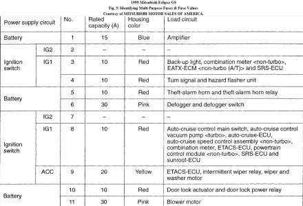 98 Eclipse Interior Fuse Diagram 2 0 Wiring Schematic Diagram