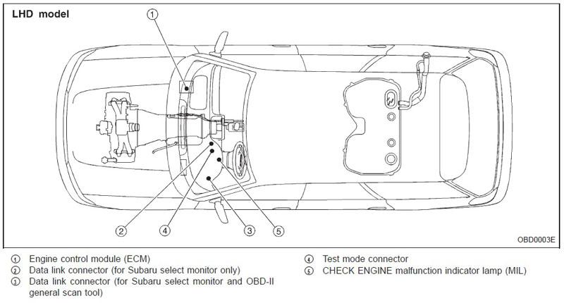 2004 Subaru Forester Fuse Box Diagram - image details