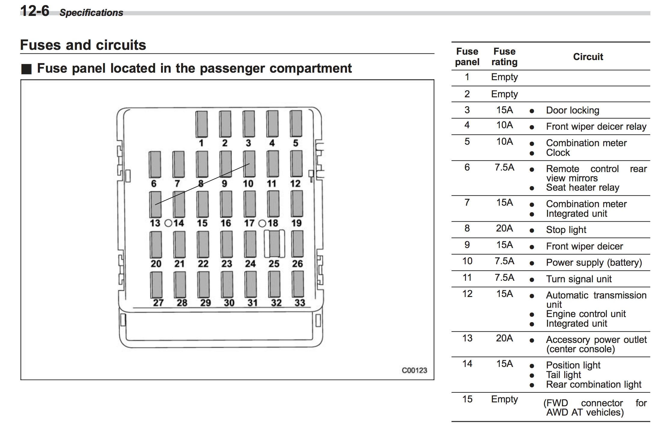 03 Subaru Forester Fuse Box - Wiring Diagram All drab-paper -  drab-paper.huevoprint.it | 2014 Subaru Forester Fuse Box Diagram |  | Huevoprint