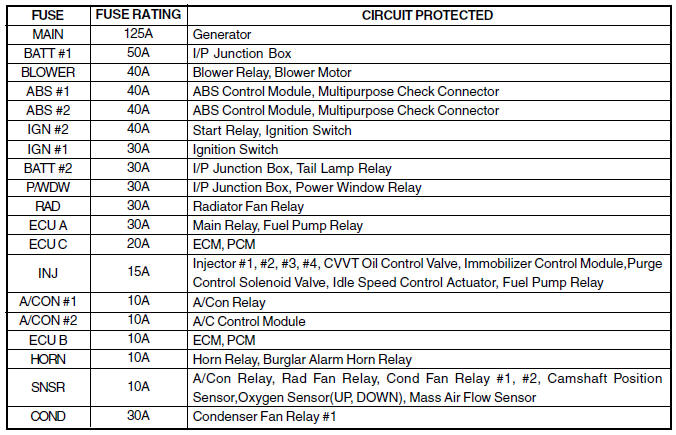 Hyundai Accent Fuse Box Diagram - image details