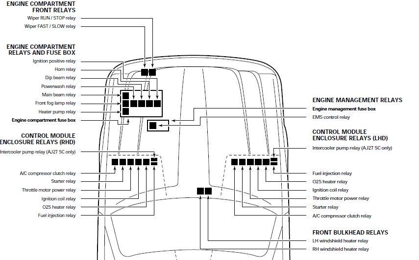 Jaguar XK8 Fuse Box Location - image details